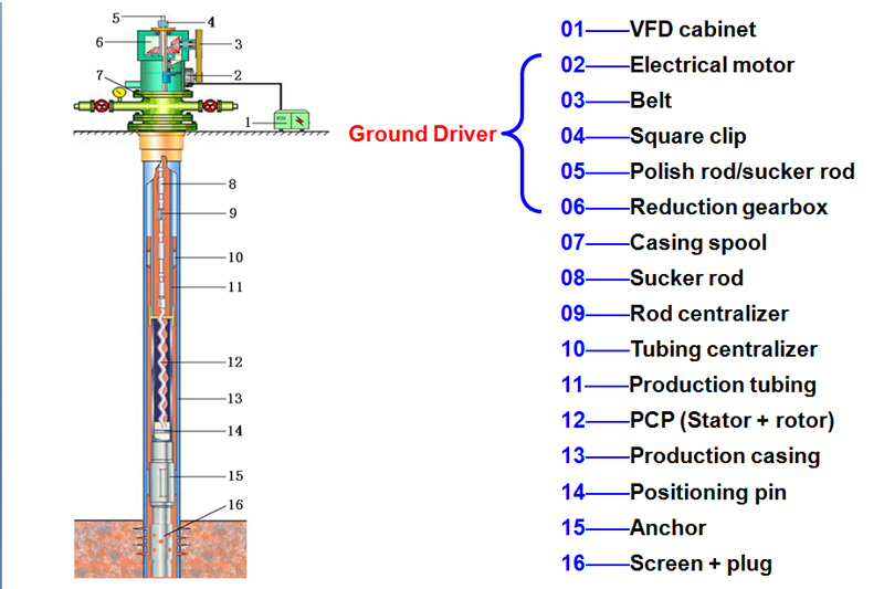 Ground Drive PCP Artificial Lift System